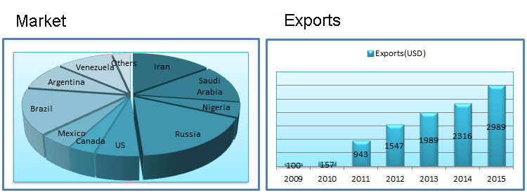 industrial hose market and exports