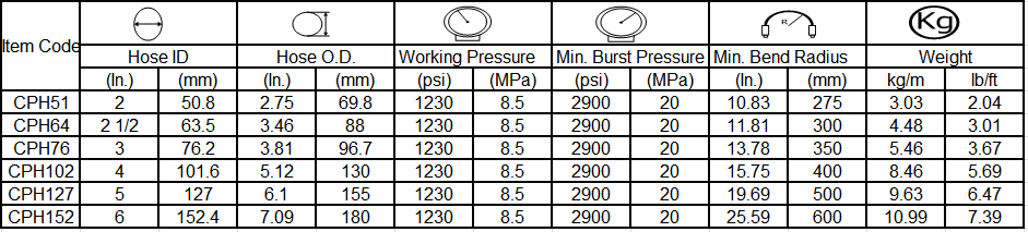 specification of Heavy Duty Concrete Pumping Hose