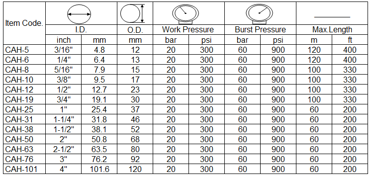 specification of compressed air hose